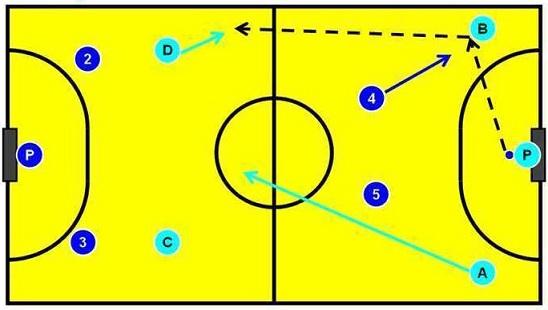 Tips Dan Teknik Strategi Futsal Saat Menyerang Dan Bertahan Dengan Baik